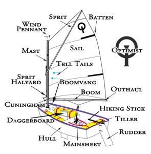 optimist parts of boat
